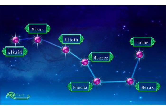 Sedam zvijezda 3D